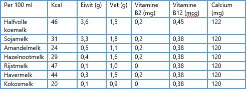Plantaardige melk tabel